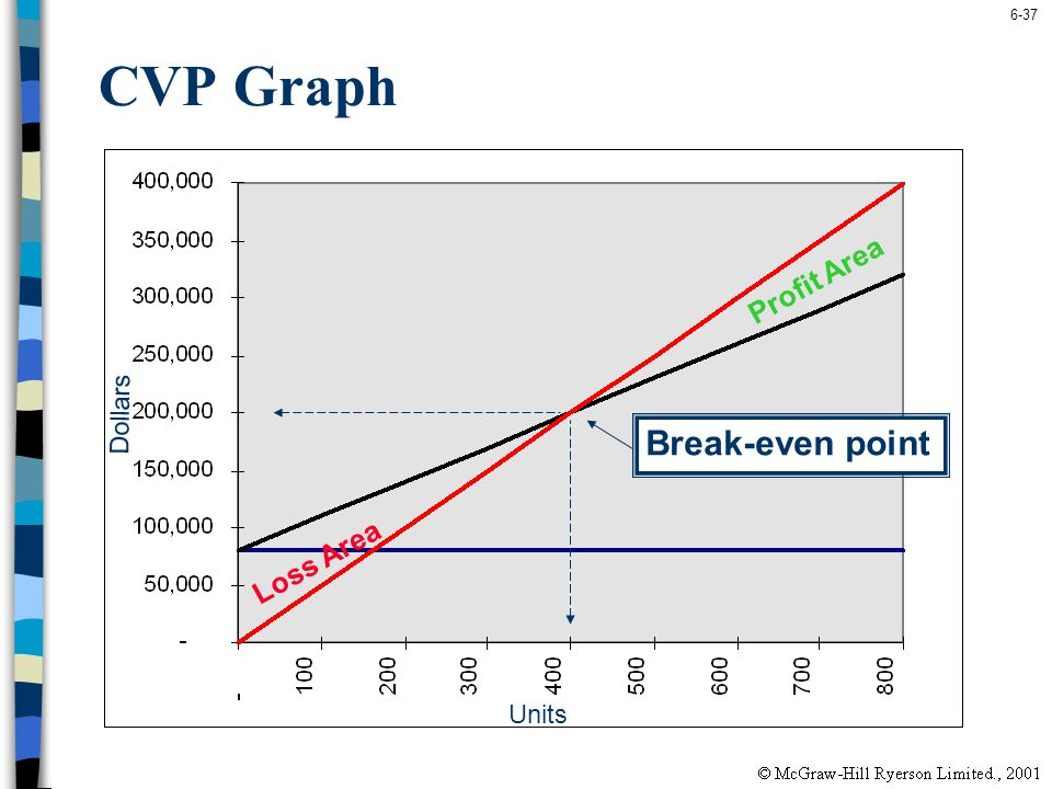 CVP Graph Profit Area Dollars Break-even point Loss Area Units