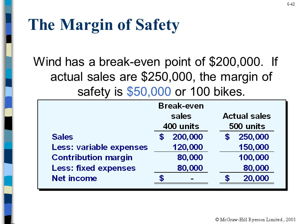 The Margin of Safety Wind has a break-even point of $200,000.