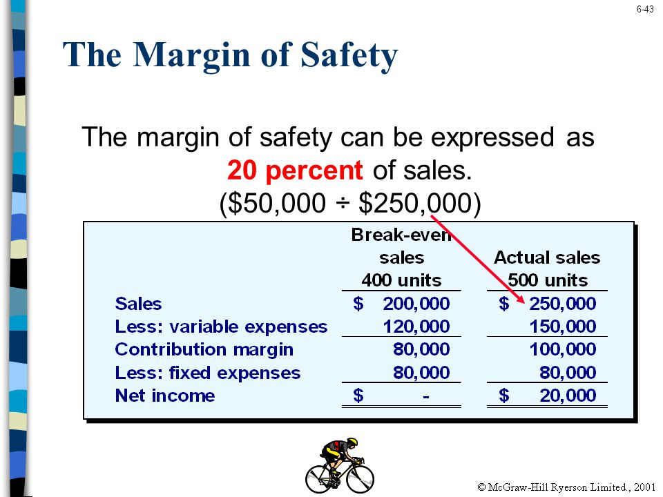 The Margin of Safety The margin of safety can be expressed as 20 percent of sales.
