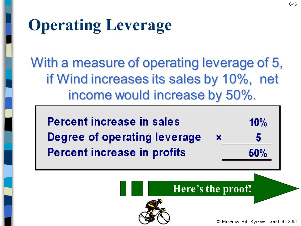 Operating Leverage With a measure of operating leverage of 5, if Wind increases its sales by 10%, net income would increase by 50%.