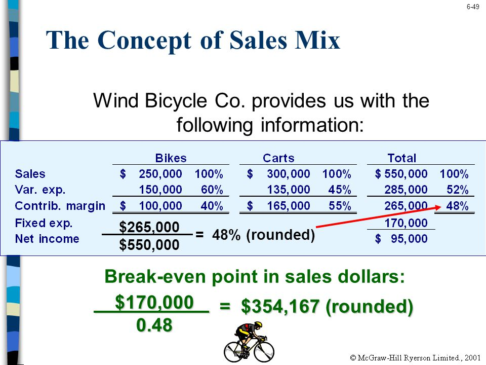 The Concept of Sales Mix