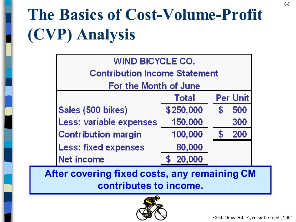 The Basics of Cost-Volume-Profit (CVP) Analysis