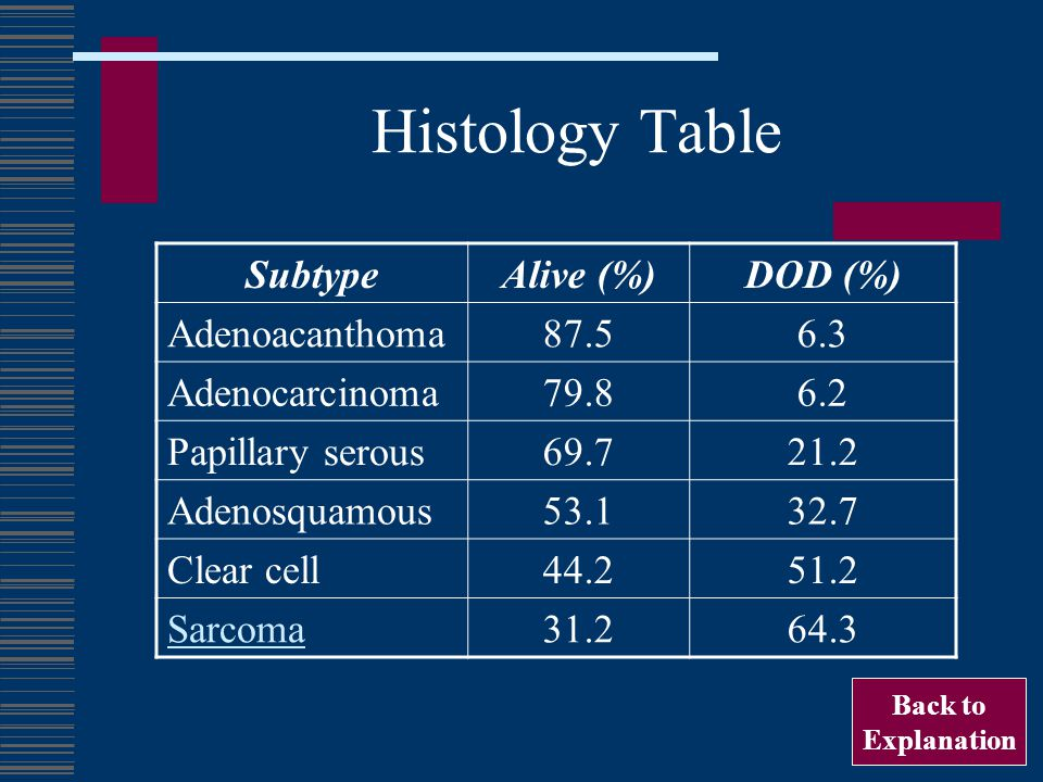 Histology Table Subtype Alive (%) DOD (%) Adenoacanthoma 87.5 6.3