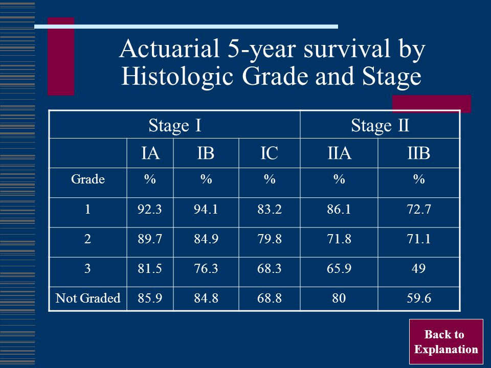 Actuarial 5-year survival by Histologic Grade and Stage
