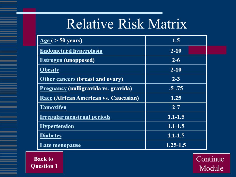 Relative Risk Matrix Continue Module Age ( > 50 years) 1.5