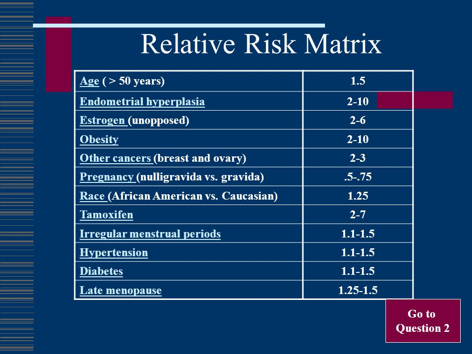 Relative Risk Matrix Age ( > 50 years) 1.5 Endometrial hyperplasia