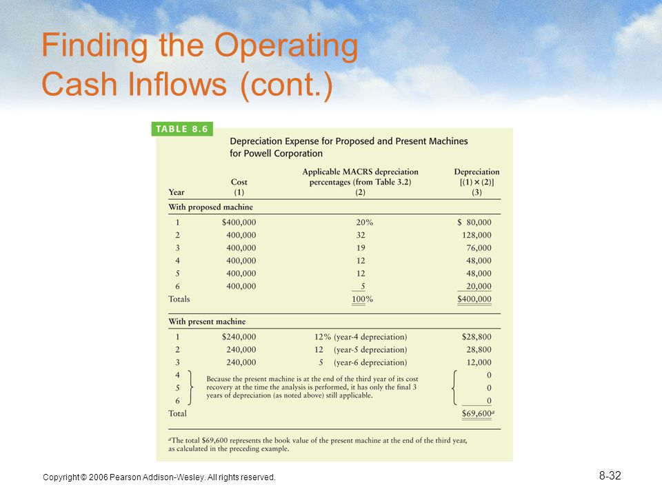 Finding the Operating Cash Inflows (cont.)