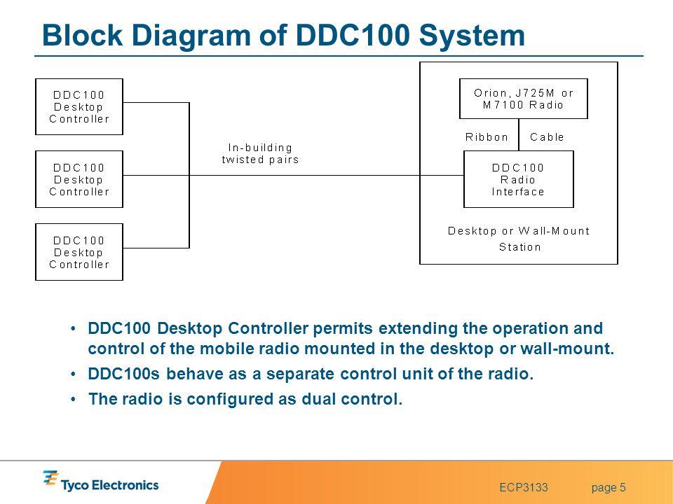 Block Diagram of DDC100 System