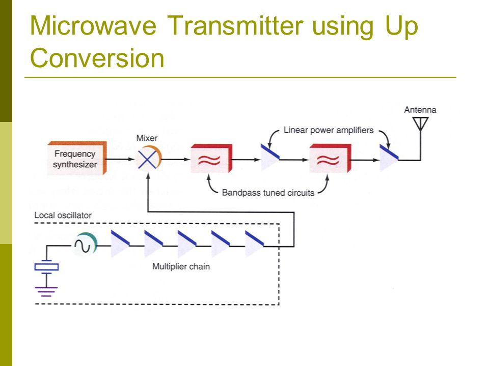 11 Microwave Transmitter Using Up Conversion