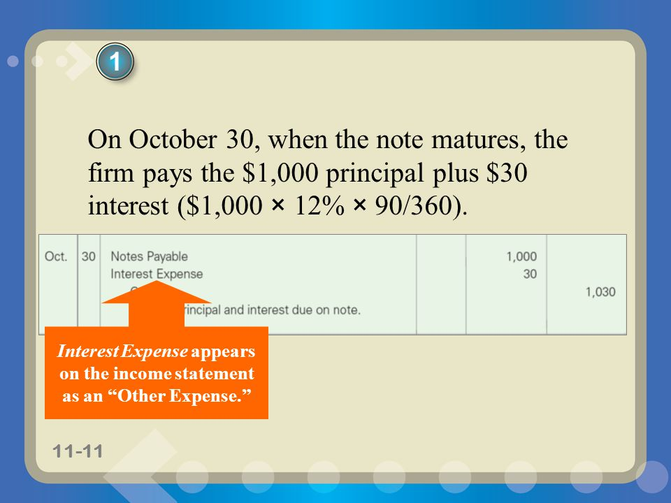 1 On October 30, when the note matures, the firm pays the $1,000 principal plus $30 interest ($1,000 × 12% × 90/360).