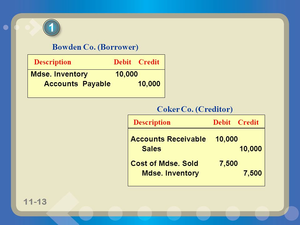 1 Bowden Co. (Borrower) Coker Co. (Creditor) Description Debit Credit