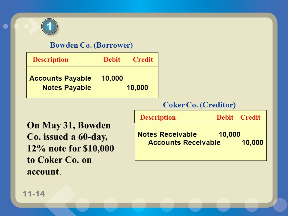 1 Accounts Payable 10,000. Notes Payable 10,000. Description Debit Credit. Bowden Co. (Borrower)