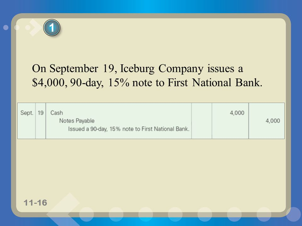 1 On September 19, Iceburg Company issues a $4,000, 90-day, 15% note to First National Bank.