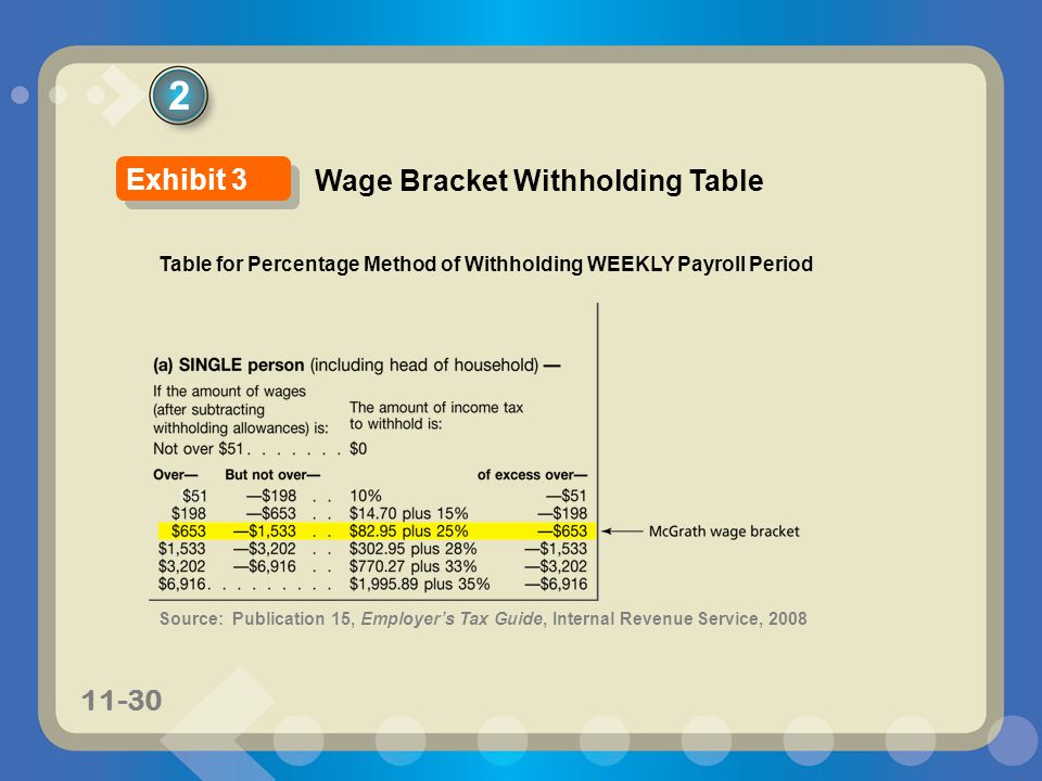 2 Exhibit 3 Wage Bracket Withholding Table
