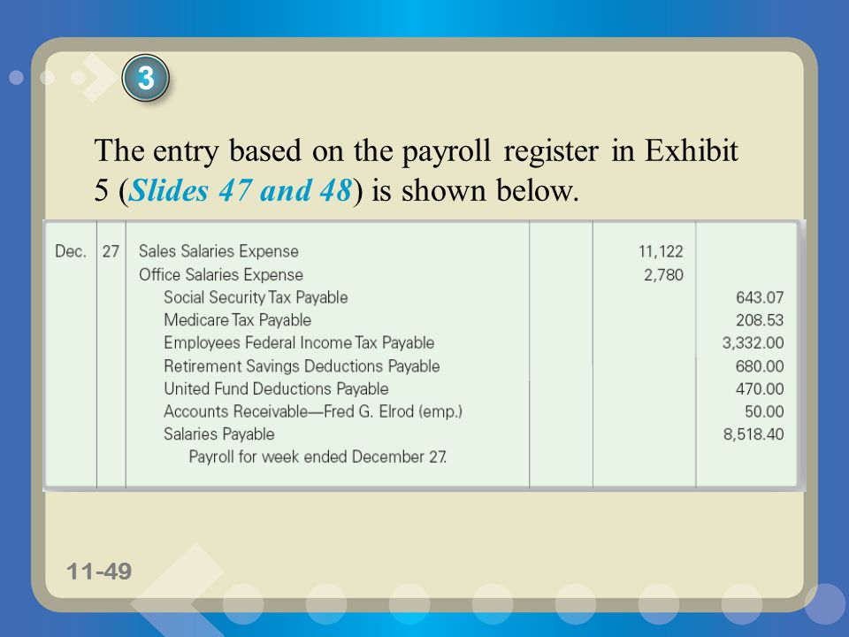 3 The entry based on the payroll register in Exhibit 5 (Slides 47 and 48) is shown below.