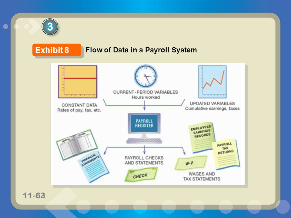 3 Exhibit 8 Flow of Data in a Payroll System