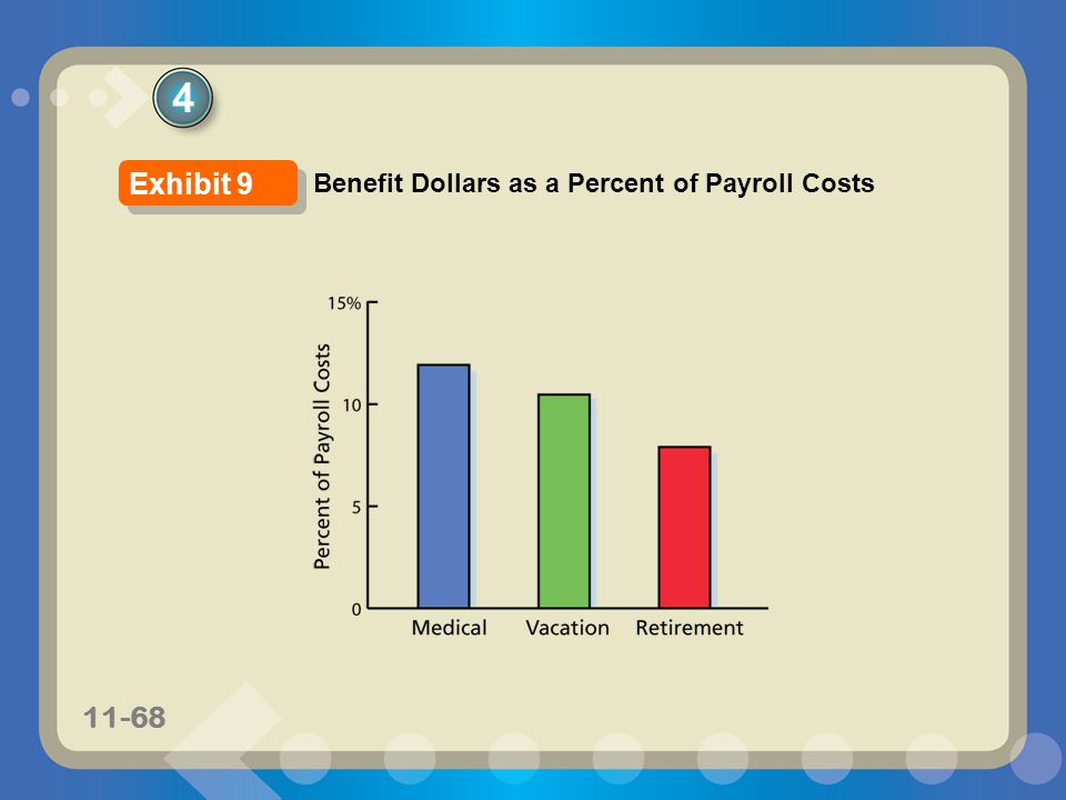 4 Exhibit 9 Benefit Dollars as a Percent of Payroll Costs