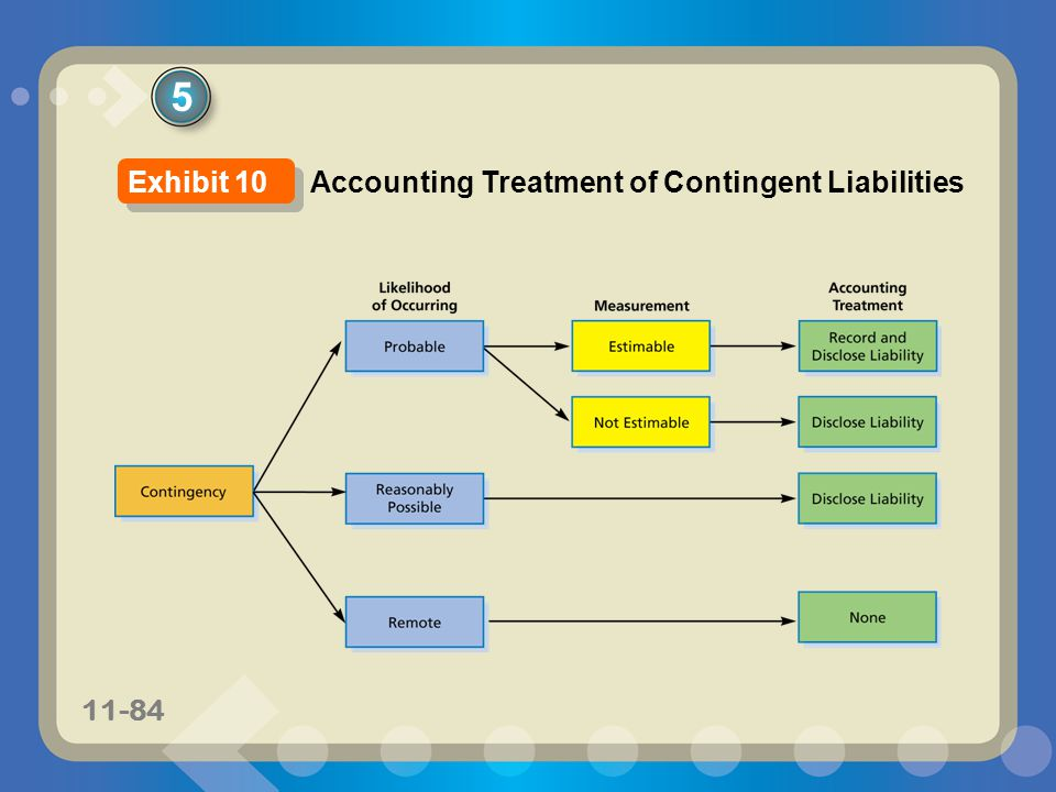 5 Exhibit 10 Accounting Treatment of Contingent Liabilities