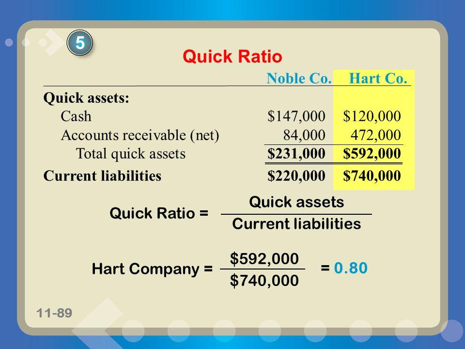 5 Quick Ratio Noble Co. Hart Co. Quick assets: Cash $147,000 $120,000