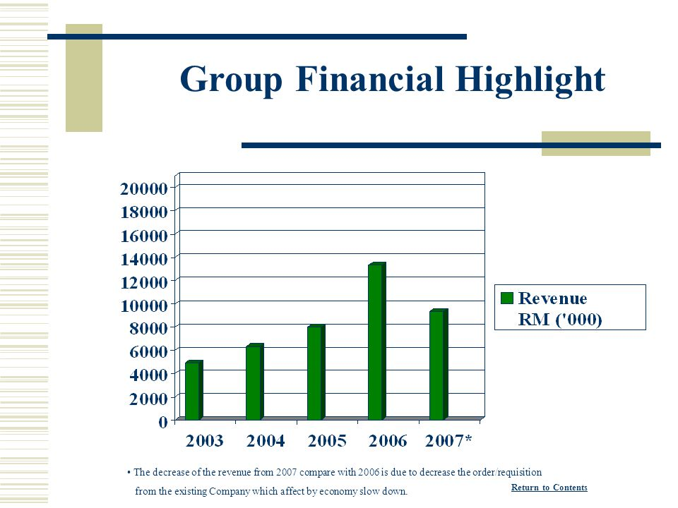 Group Financial Highlight