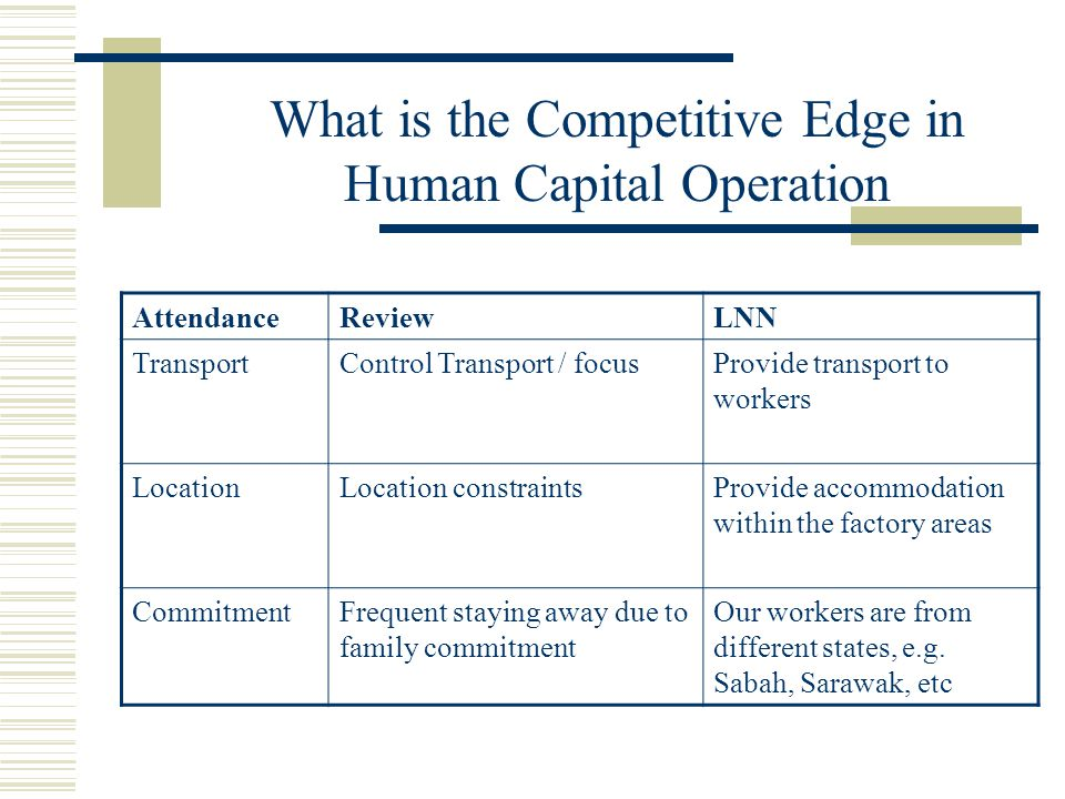 What is the Competitive Edge in Human Capital Operation