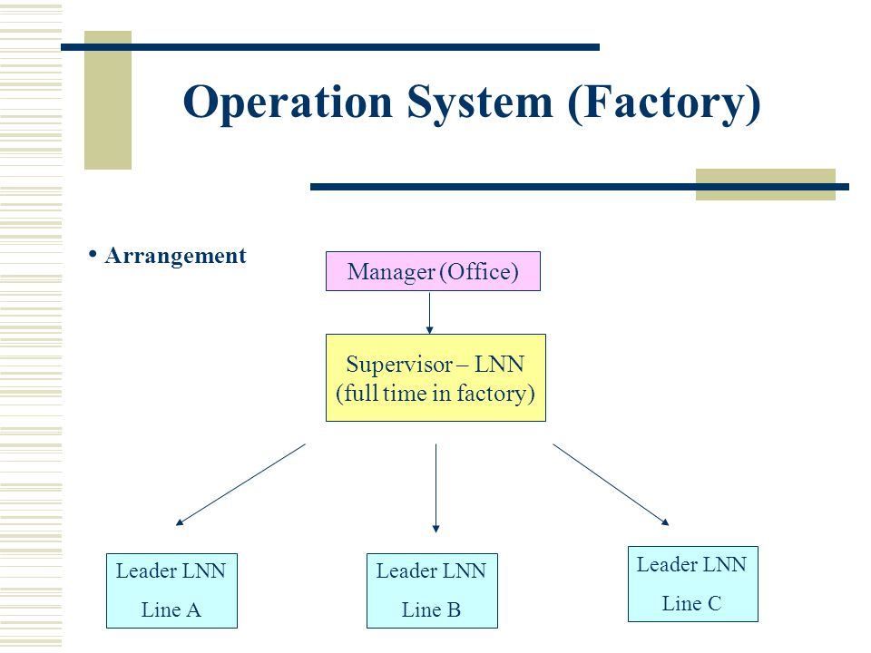 Operation System (Factory)