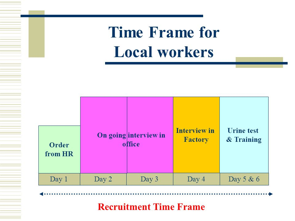 Time Frame for Local workers Recruitment Time Frame