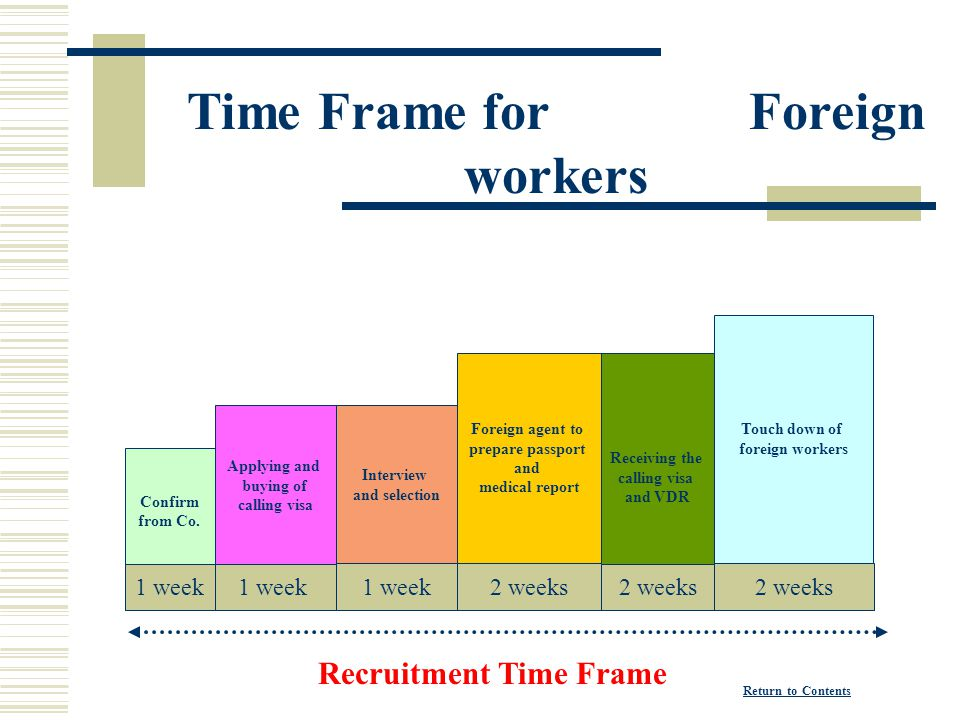 Time Frame for Foreign workers Recruitment Time Frame