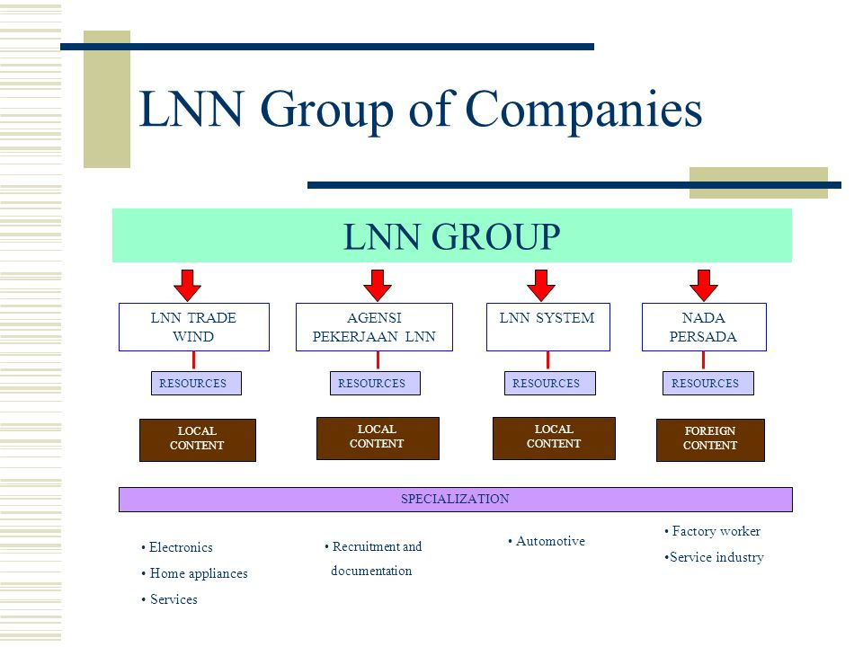 LNN Group of Companies LNN GROUP LNN TRADE WIND AGENSI PEKERJAAN LNN