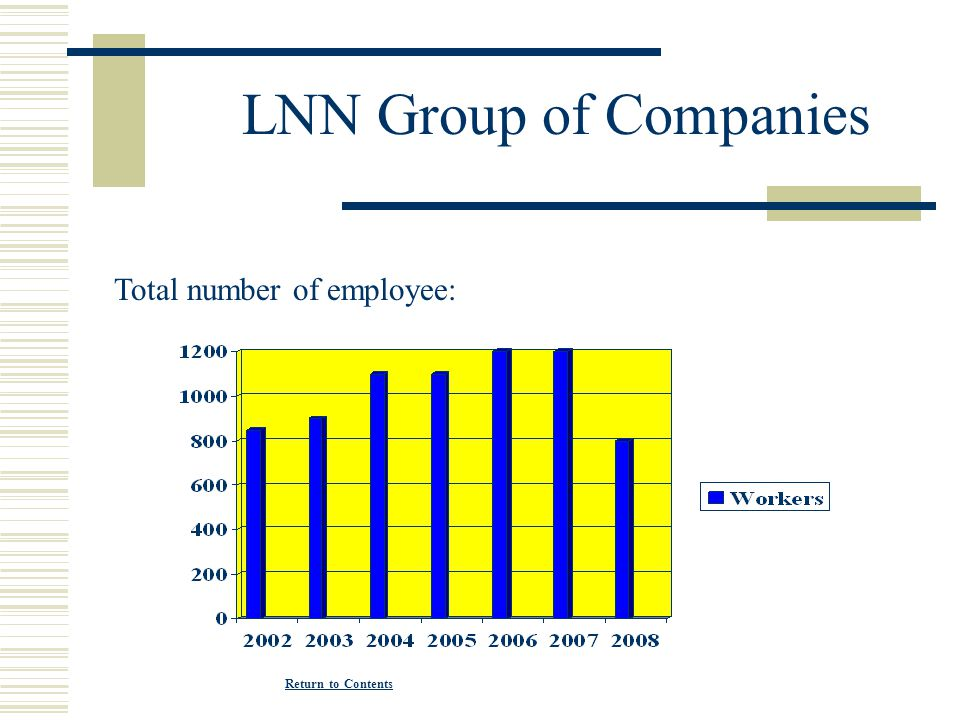 LNN Group of Companies Total number of employee:
