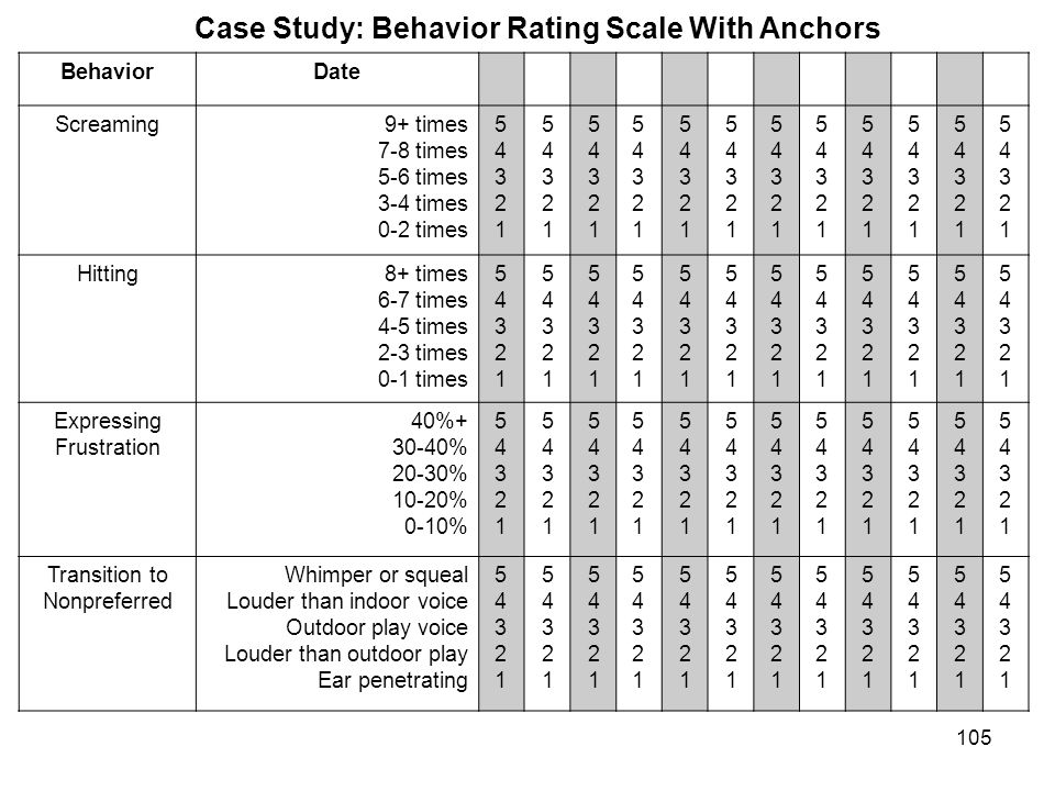 Case Study: Behavior Rating Scale With Anchors