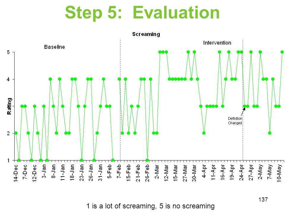 Step 5: Evaluation 1 is a lot of screaming, 5 is no screaming
