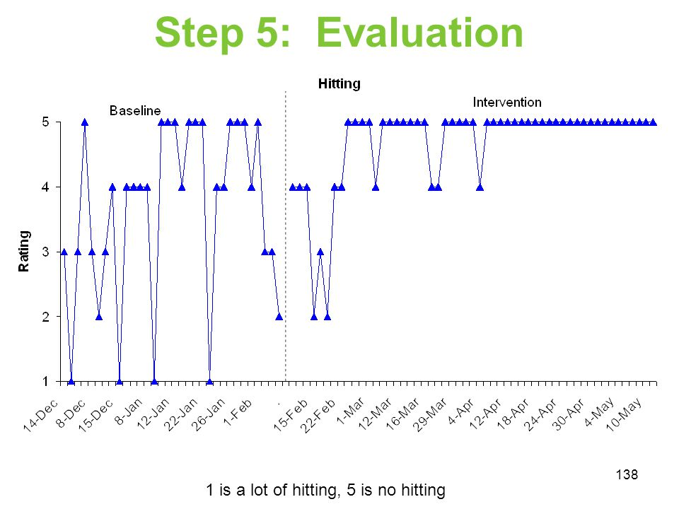 Step 5: Evaluation 1 is a lot of hitting, 5 is no hitting