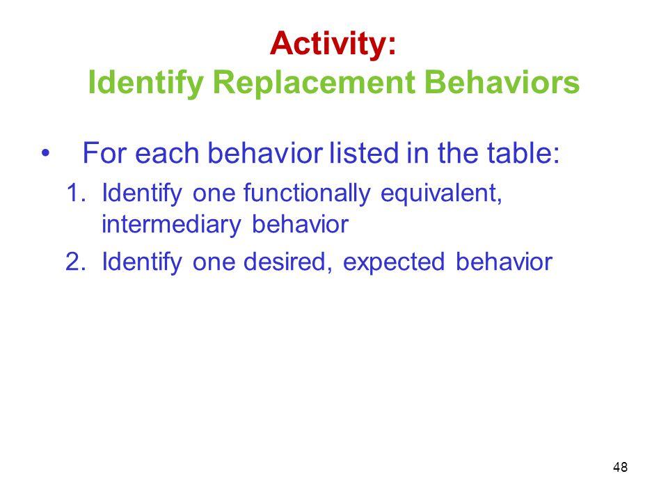 Activity: Identify Replacement Behaviors
