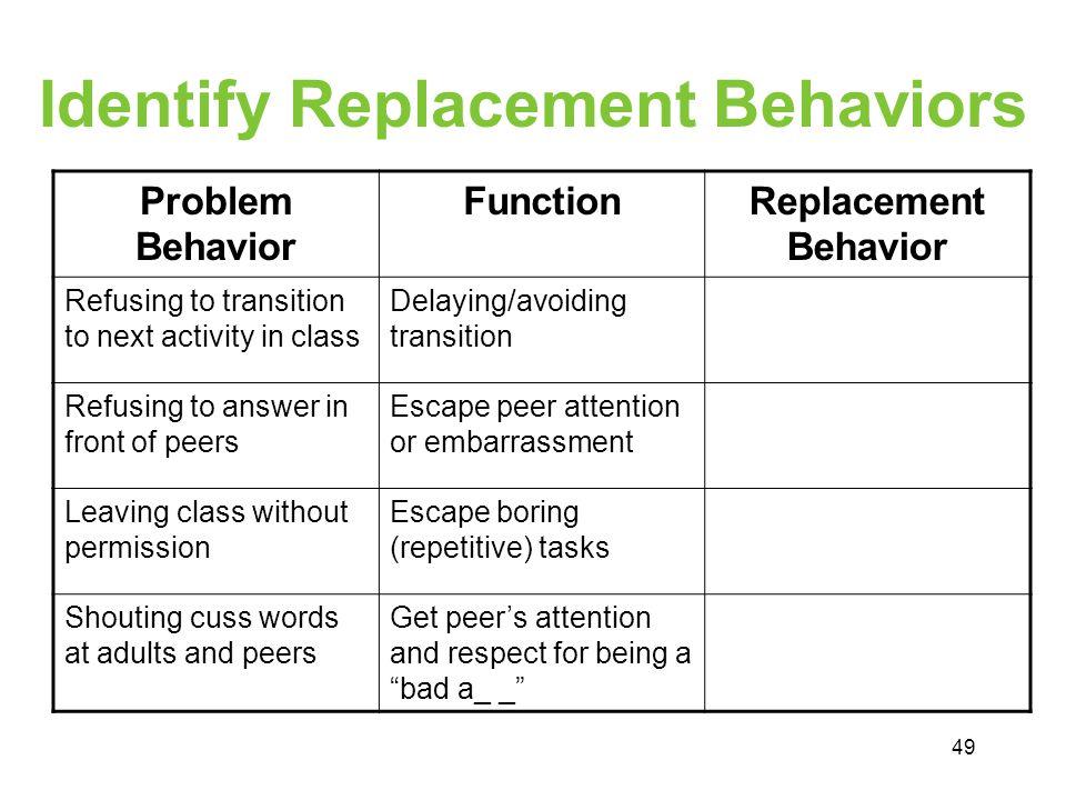 Identify Replacement Behaviors