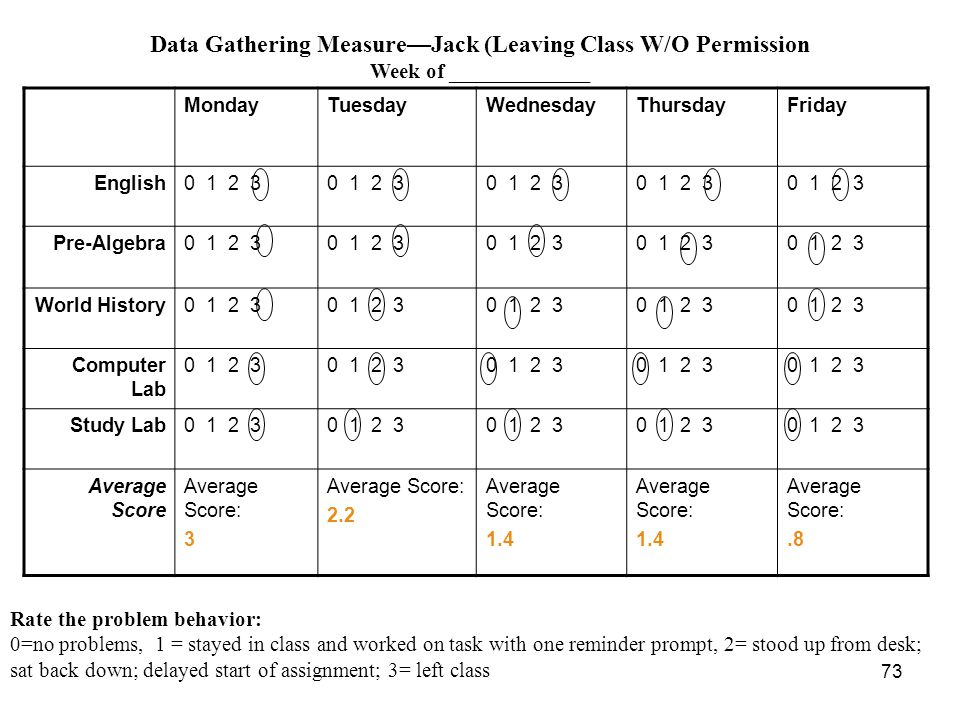Data Gathering Measure—Jack (Leaving Class W/O Permission