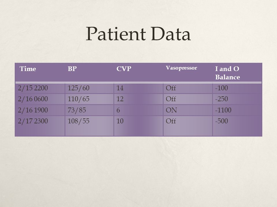 Patient Data Time BP CVP I and O Balance 2/ /60 14 Off -100