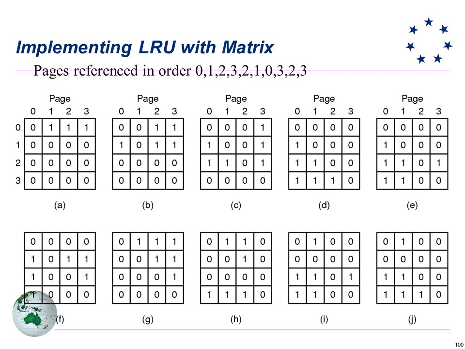 Implementing LRU with Matrix