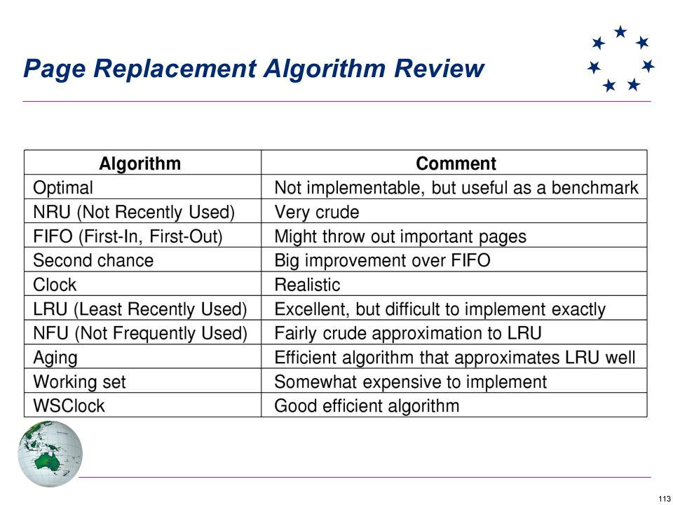 Page Replacement Algorithm Review