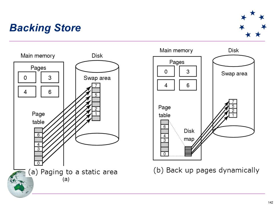 Backing Store (b) Back up pages dynamically