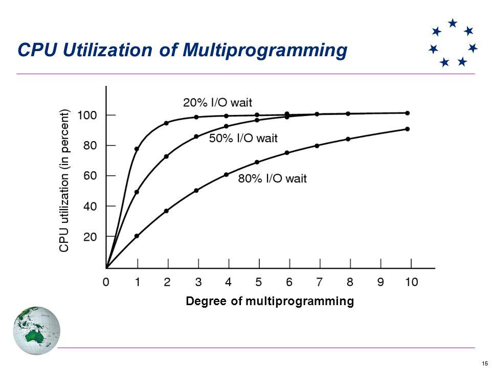 CPU Utilization of Multiprogramming