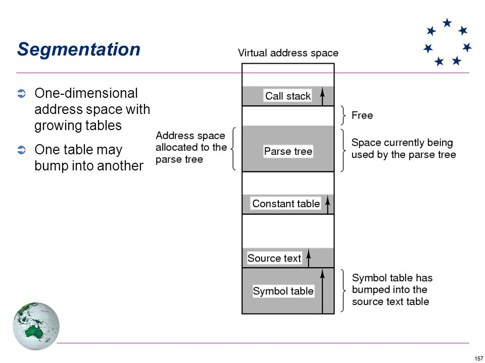 Segmentation One-dimensional address space with growing tables