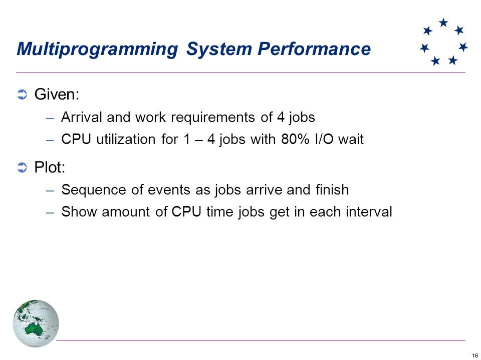 Multiprogramming System Performance