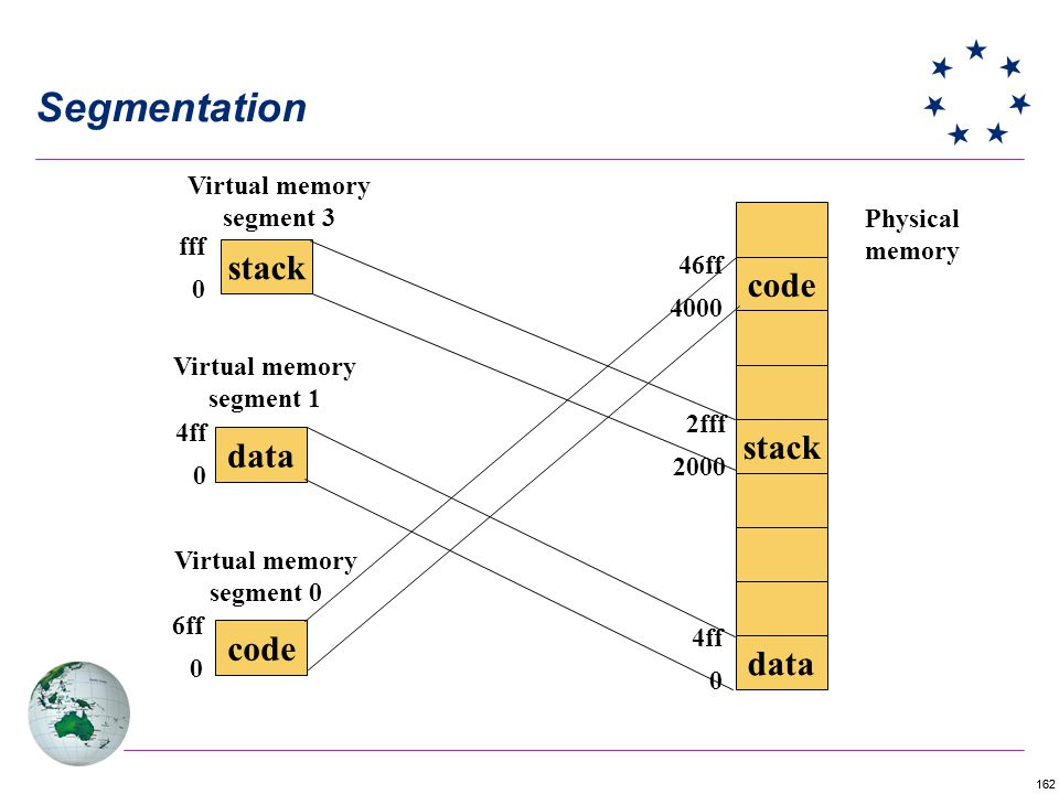 Segmentation stack code stack data code data Virtual memory segment 3