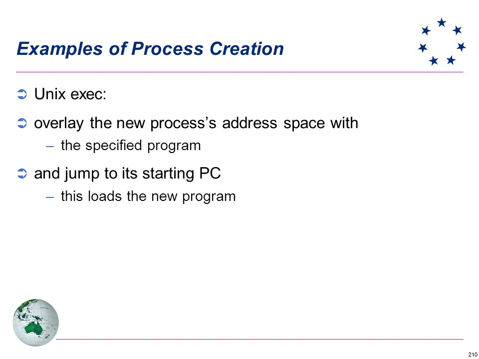 Examples of Process Creation