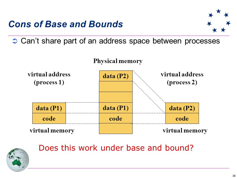 Cons of Base and Bounds Can't share part of an address space between processes. Physical memory. virtual address.