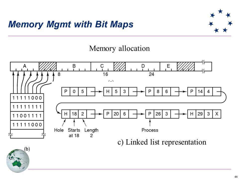Memory Mgmt with Bit Maps