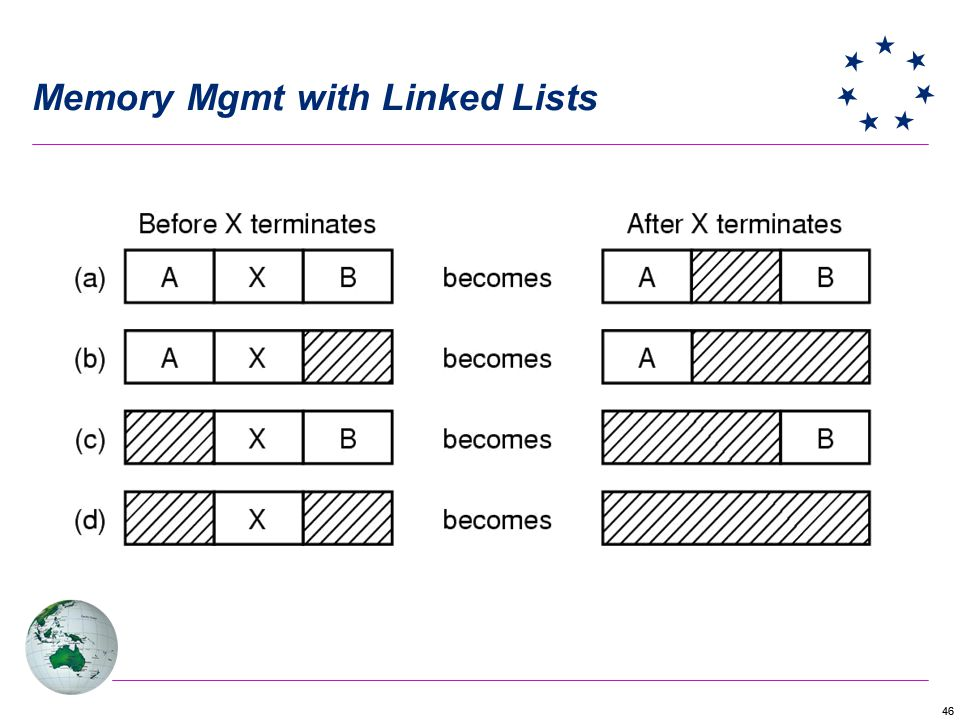 Memory Mgmt with Linked Lists