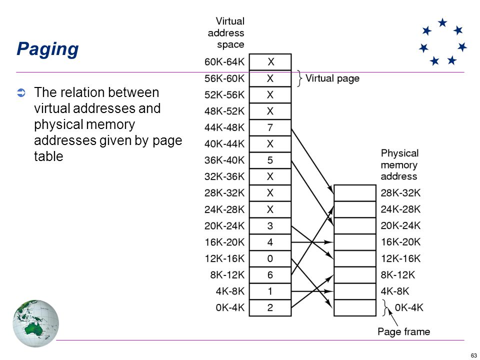 Paging The relation between virtual addresses and physical memory addresses given by page table