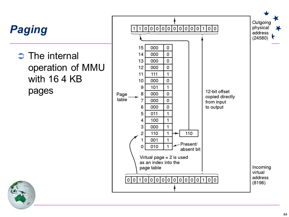 Paging The internal operation of MMU with 16 4 KB pages
